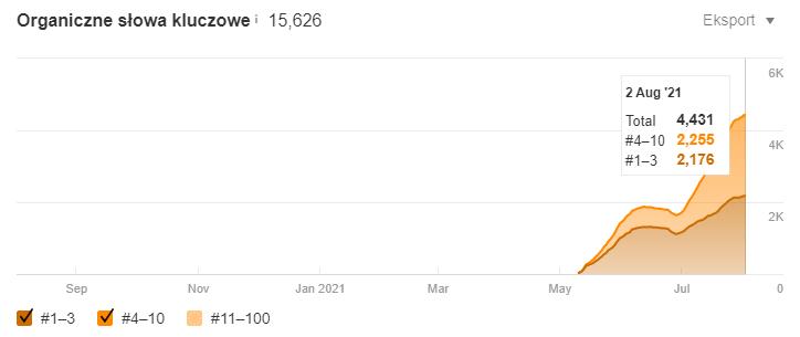 [Obrazek: wykres-02-08-2021.png]